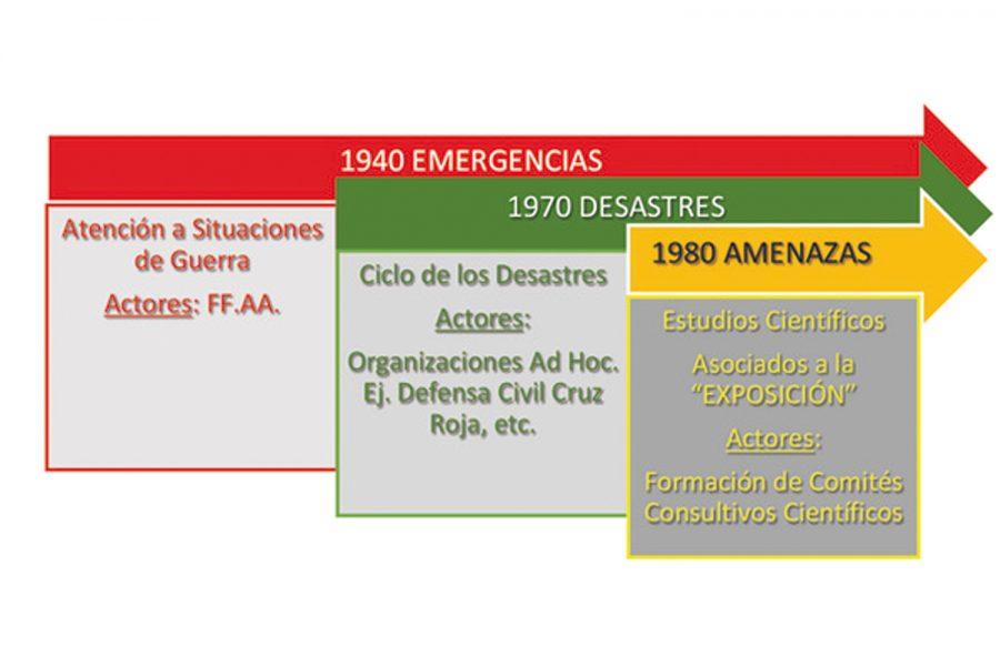 Eventos adversos en Latinoamérica.