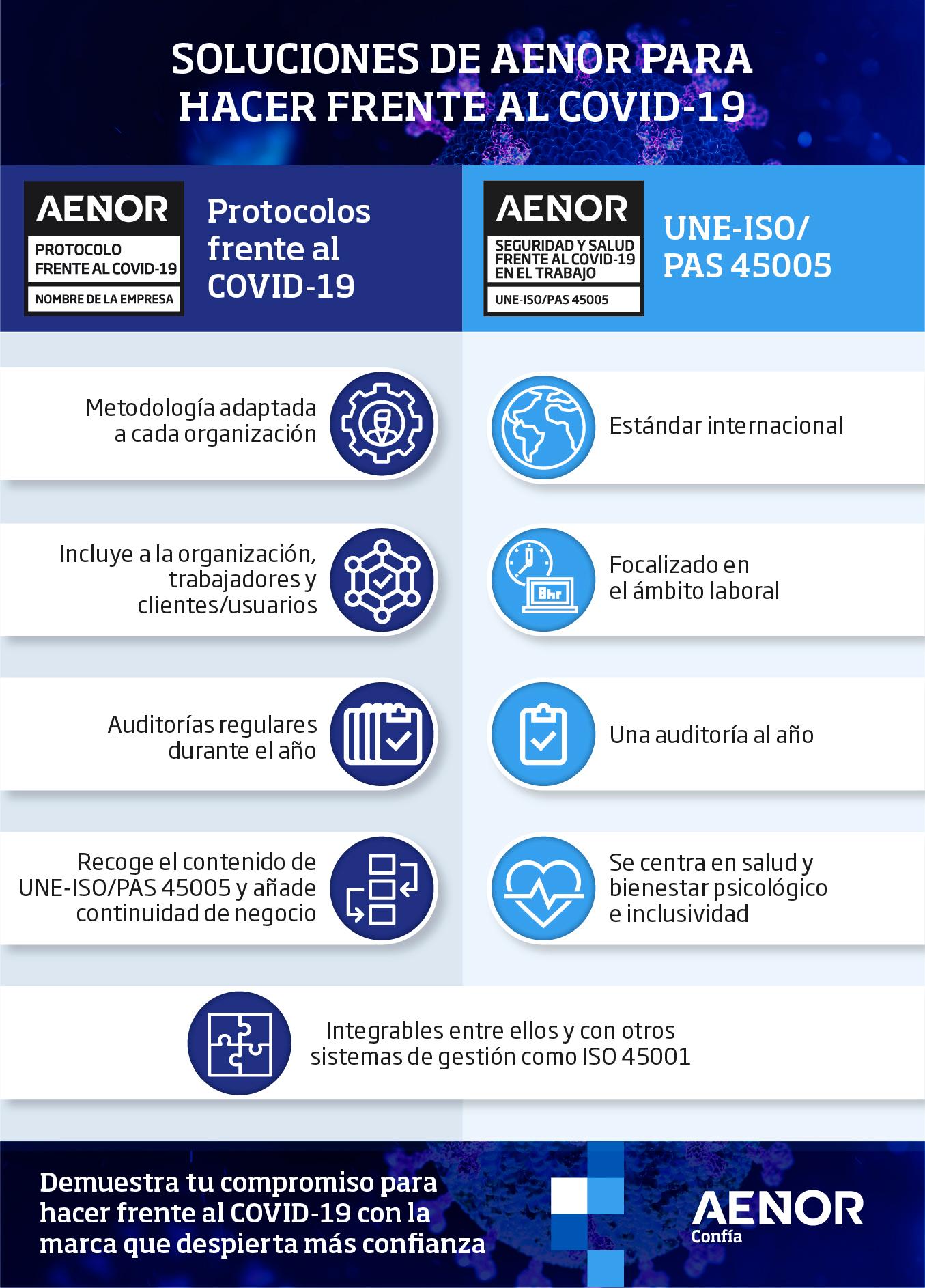 Infografia_soluciones_AENOR_frente_COVID